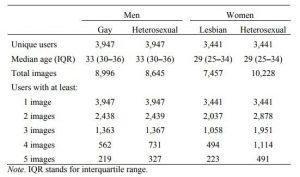 「AI识别的是同性恋,警醒的是所有人的隐私安全」,斯坦福作者回应论文争议